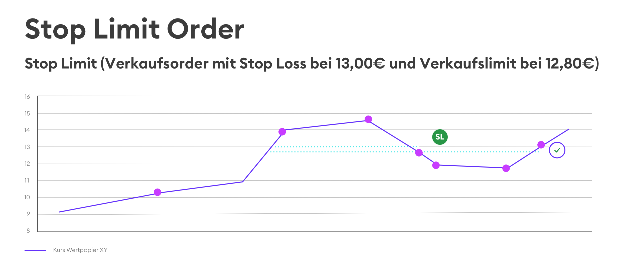 Stop Loss und Stop Limit